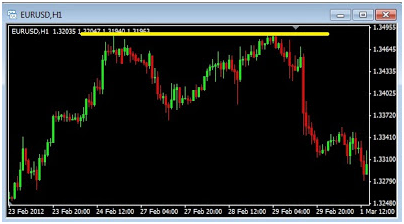 Auto Trading System